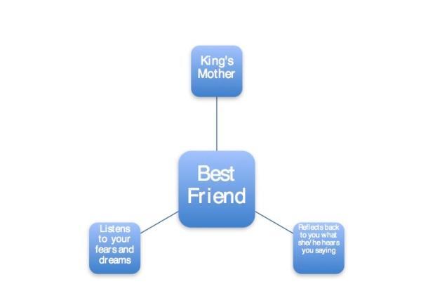 """Best Friend """"King's Mother"""""""