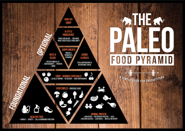 Paleo Diet May Negate Benefits of Exercise