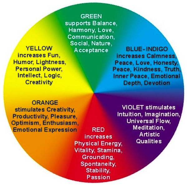 Breast Cancer Color Therapy Healing Wheel